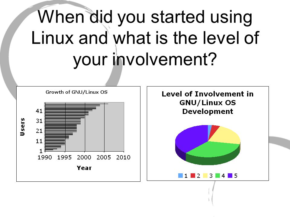 When did you started using Linux and what is the level of your involvement