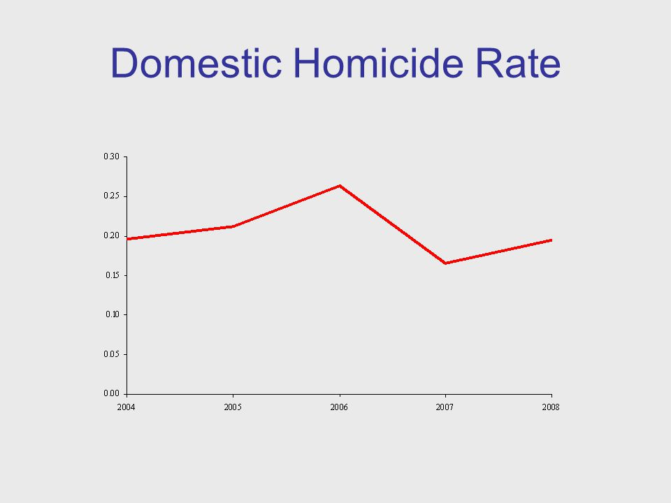 Domestic Homicide Rate