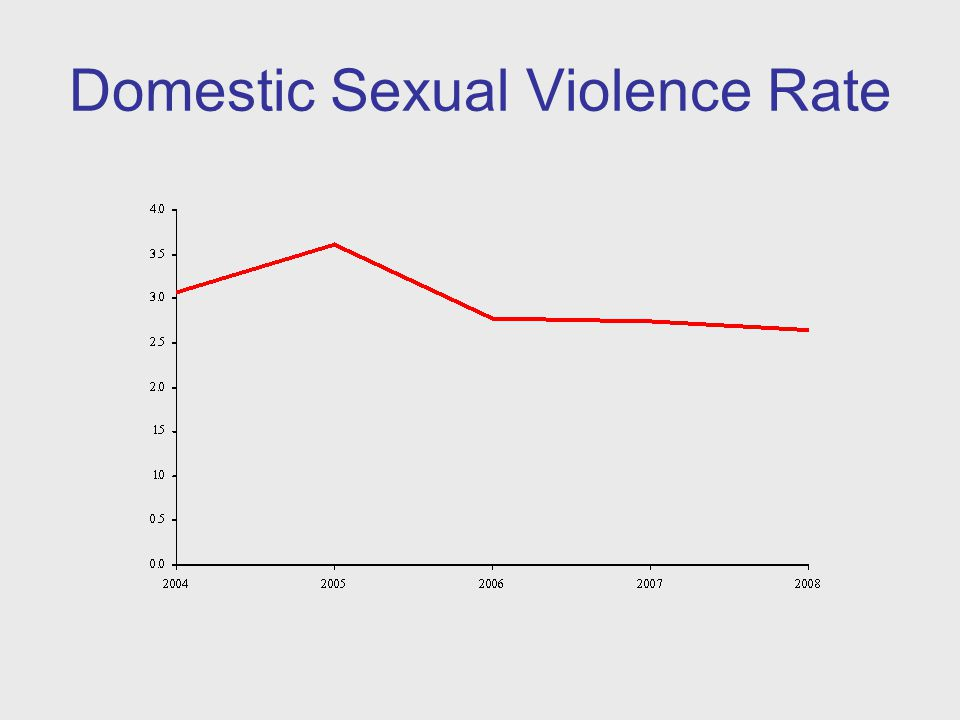 Domestic Sexual Violence Rate