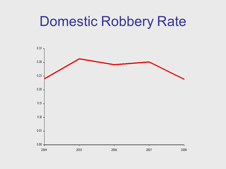 Domestic Robbery Rate
