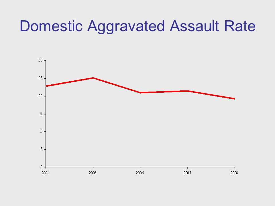 Domestic Aggravated Assault Rate