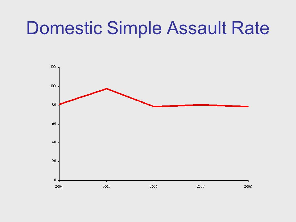 Domestic Simple Assault Rate