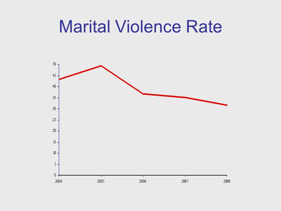 Marital Violence Rate