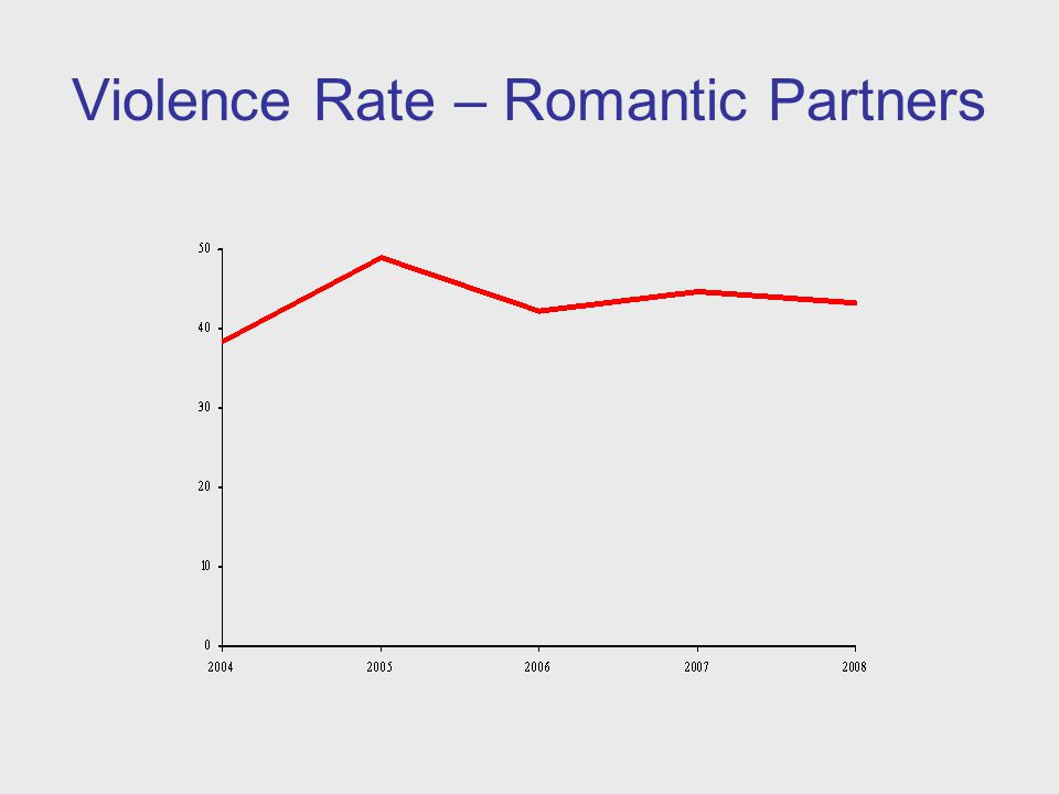Violence Rate – Romantic Partners