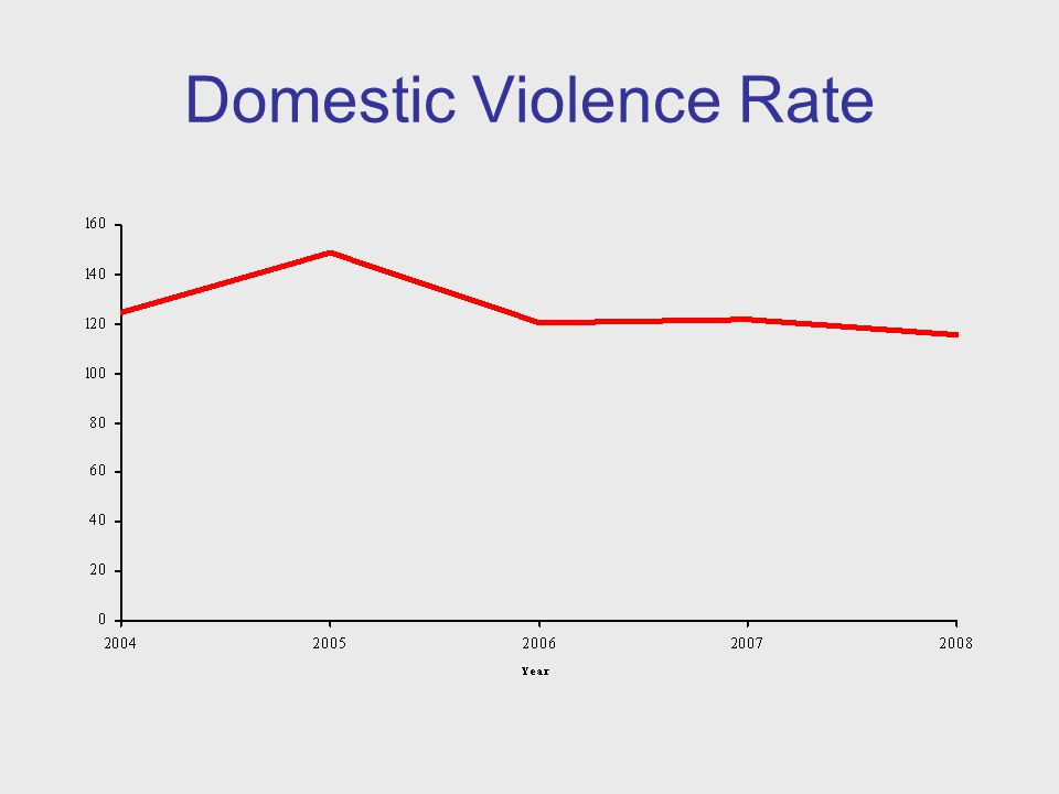 Domestic Violence Rate