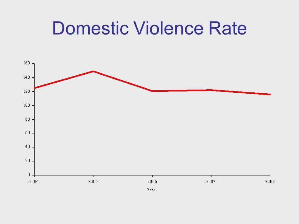 Domestic Homicide Rate