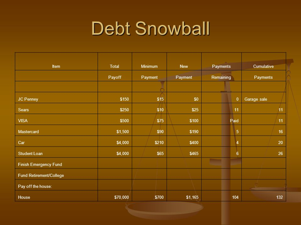 Debt Snowball ItemTotalMinimumNewPaymentsCumulative PayoffPayment RemainingPayments JC Penney$150$15$00Garage sale Sears$250$10$2511 VISA$500$75$100Paid11 Mastercard$1,500$90$190516 Car$4,000$210$400420 Student Loan$4,000$65$465626 Finish Emergency Fund Fund Retirement/College Pay off the house: House$70,000$700$1,165104132