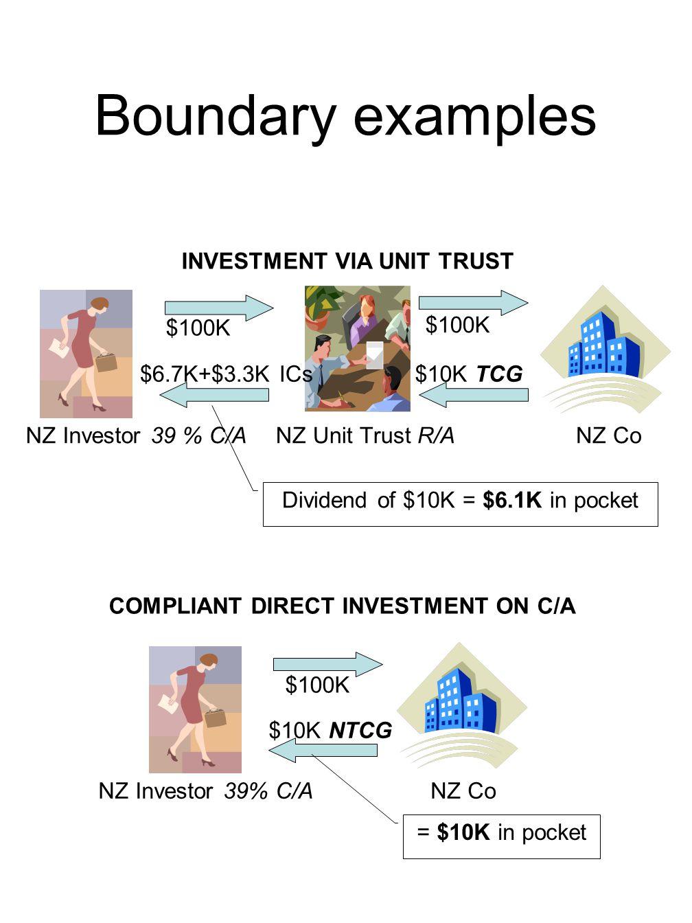 Boundary examples NZ Investor 39 % C/A $100K $10K TCG$6.7K+$3.3K ICs NZ Unit Trust R/ANZ Co INVESTMENT VIA UNIT TRUST Dividend of $10K = $6.1K in pocket $100K NZ Co $10K NTCG NZ Investor 39% C/A COMPLIANT DIRECT INVESTMENT ON C/A = $10K in pocket