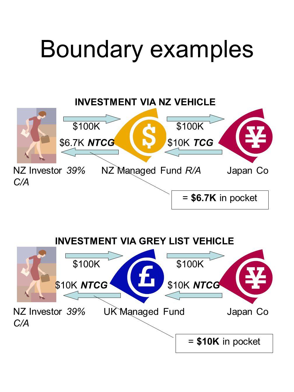 Boundary examples NZ Investor 39% C/A NZ Managed Fund R/AJapan Co $100K $10K TCG$6.7K NTCG INVESTMENT VIA NZ VEHICLE = $6.7K in pocket UK Managed FundJapan Co NZ Investor 39% C/A $100K $10K NTCG INVESTMENT VIA GREY LIST VEHICLE = $10K in pocket