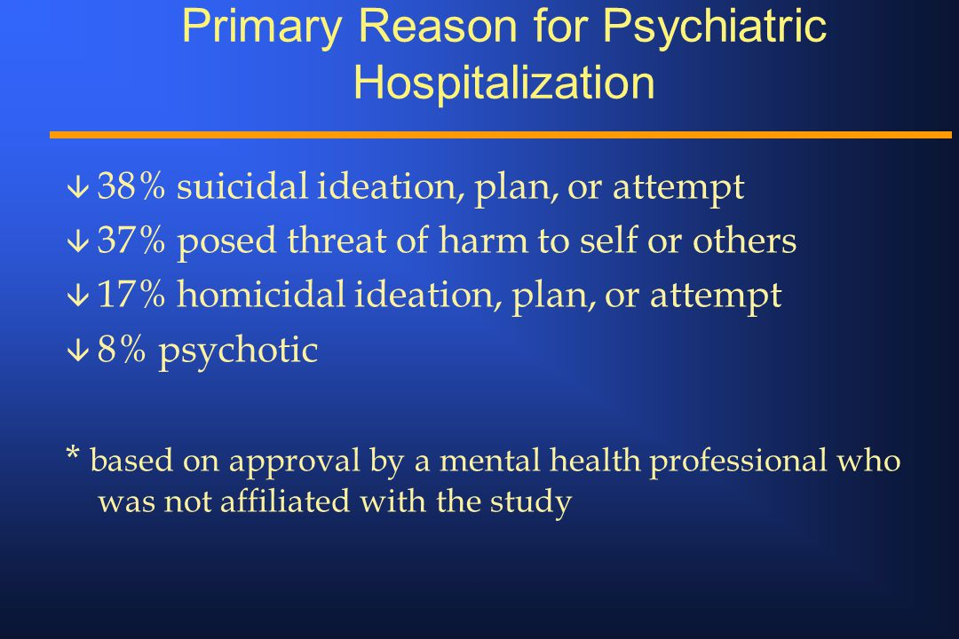 Primary Reason for Psychiatric Hospitalization â 38% suicidal ideation, plan, or attempt â 37% posed threat of harm to self or others â 17% homicidal