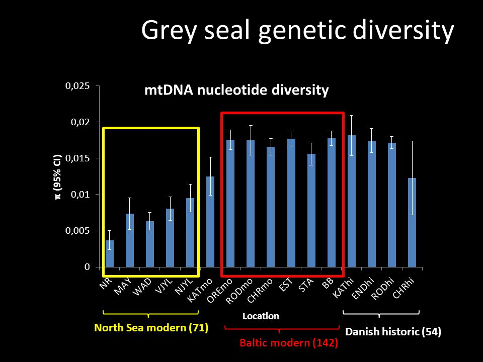 Grey seal genetic diversity Danish historic (54) North Sea modern (71) Baltic modern (142)