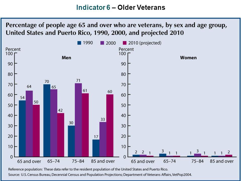 Indicator 6 – Older Veterans