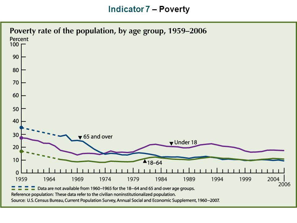 Indicator 7 – Poverty