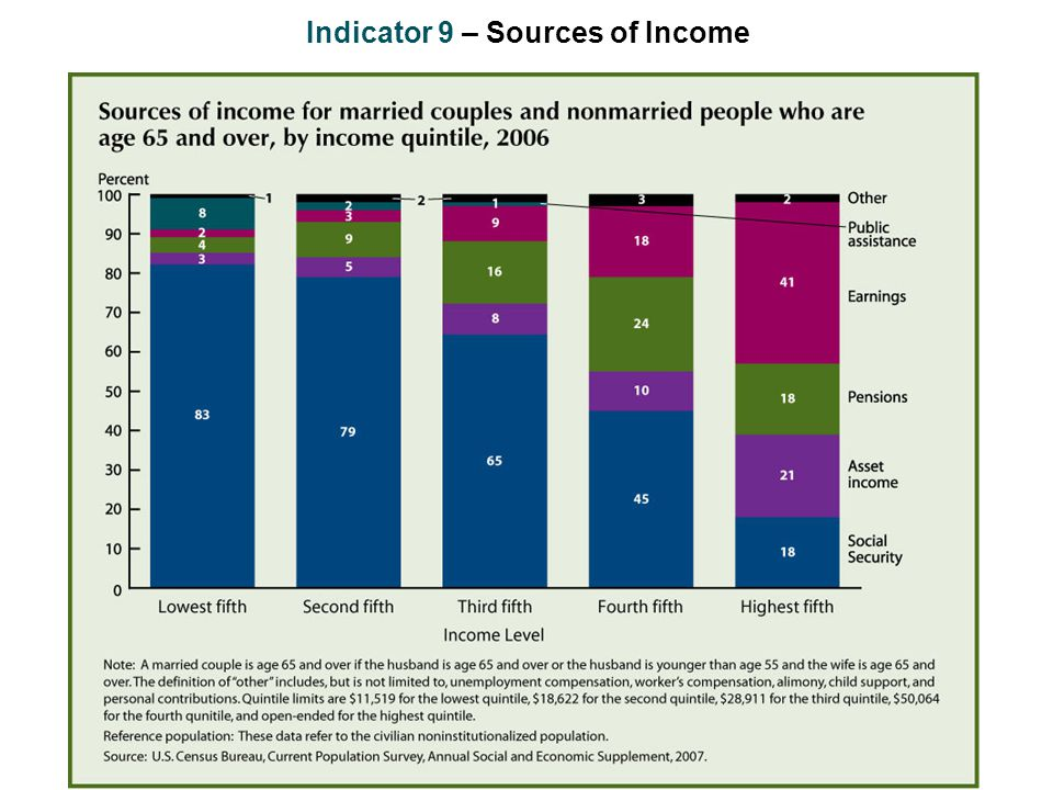 Indicator 9 – Sources of Income