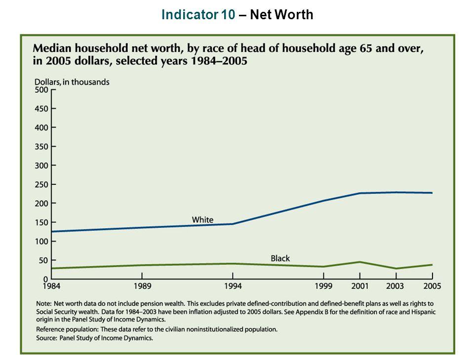 Indicator 10 – Net Worth