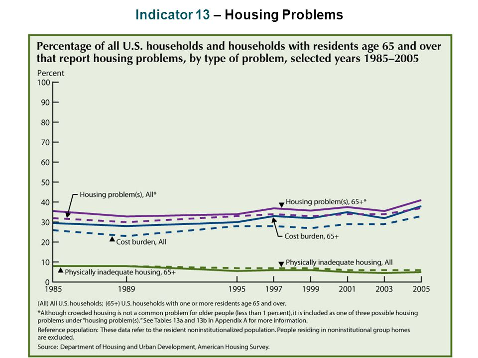 Indicator 13 – Housing Problems