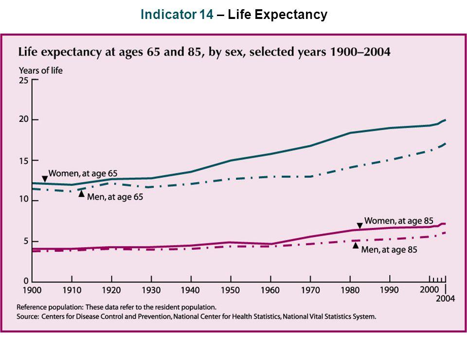 Indicator 14 – Life Expectancy