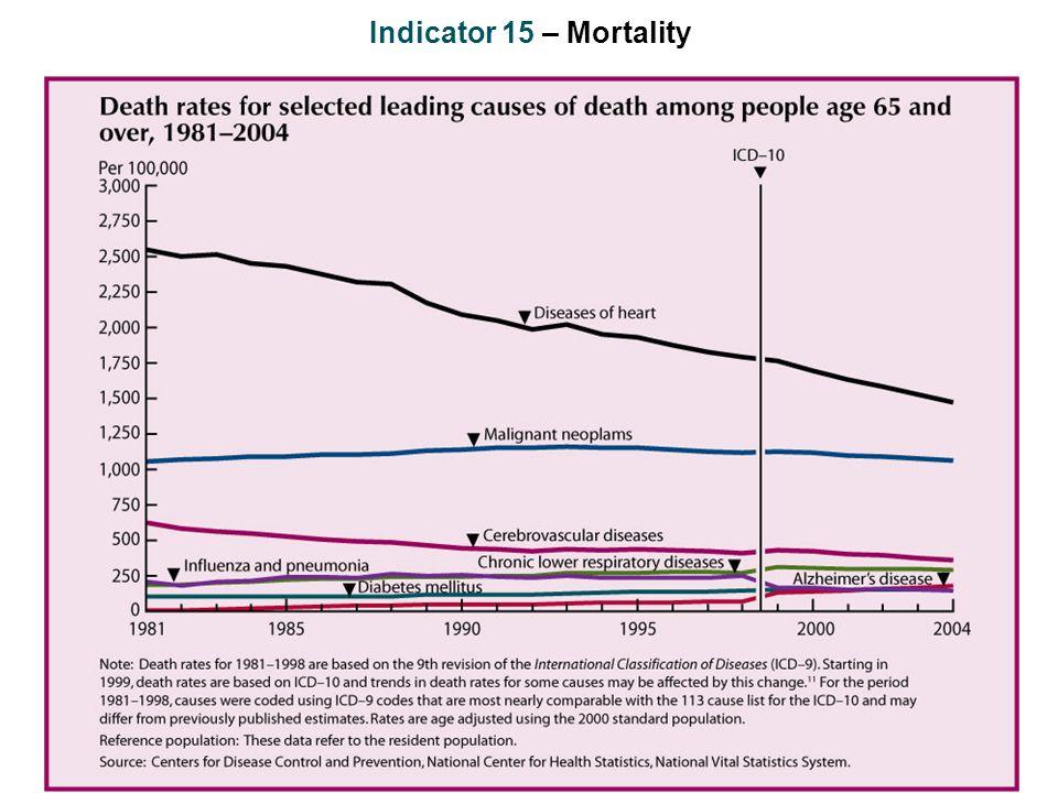 Indicator 15 – Mortality