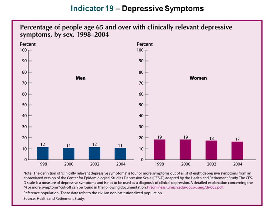 Indicator 19 – Depressive Symptoms