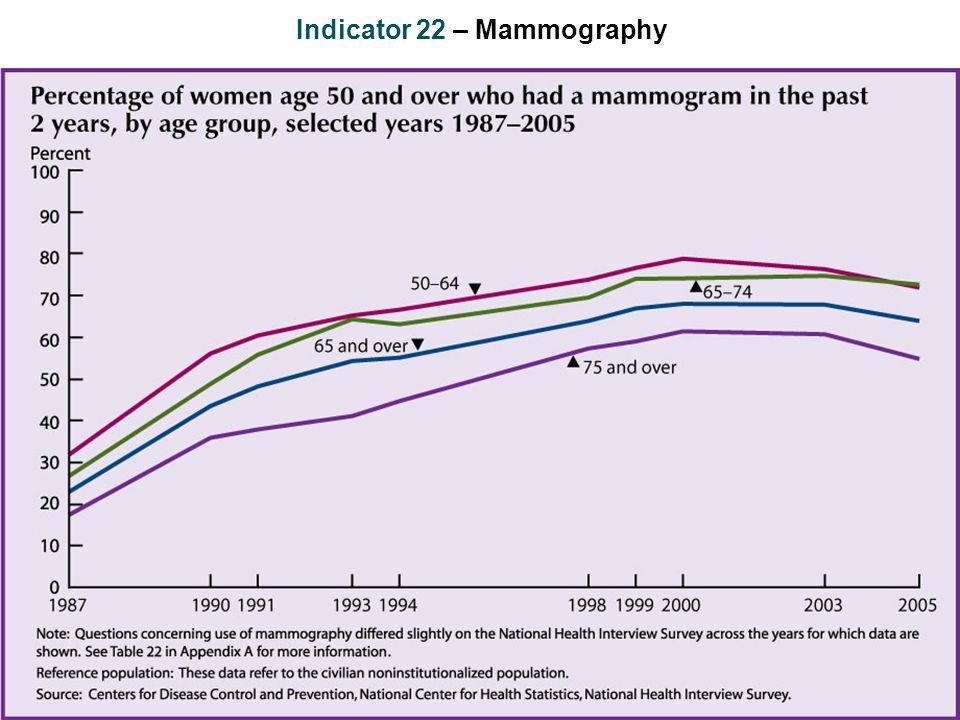 Indicator 22 – Mammography