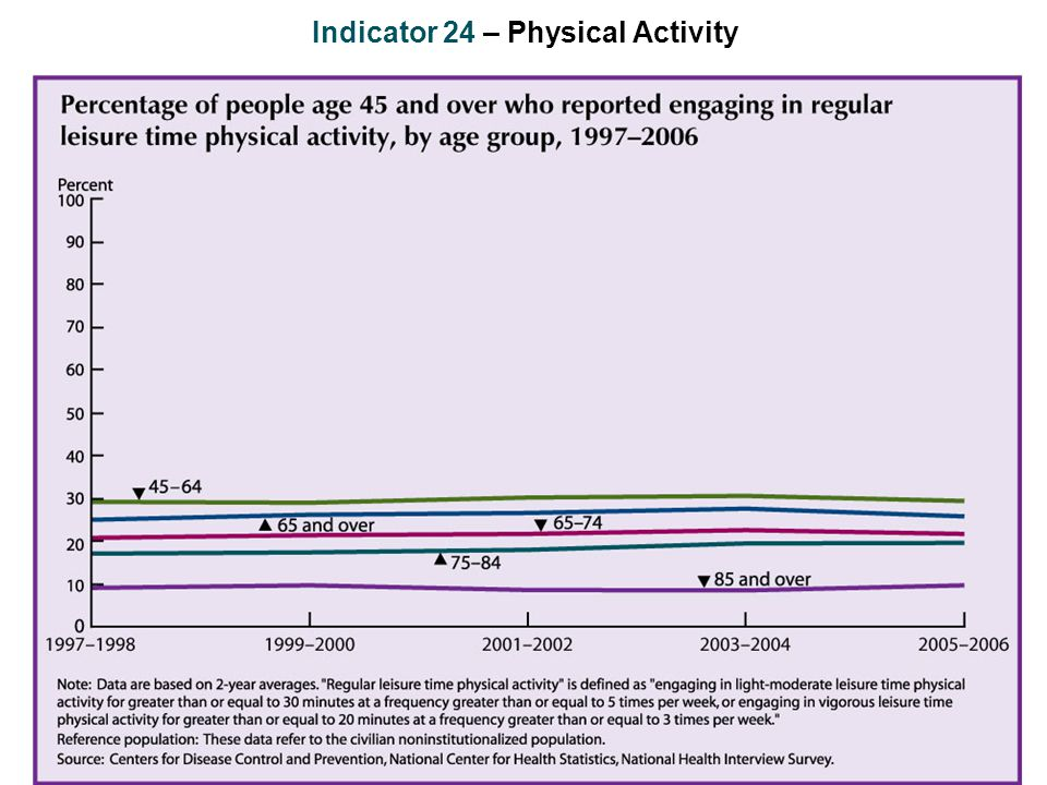 Indicator 24 – Physical Activity