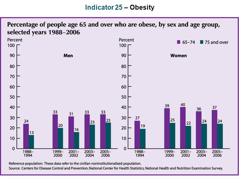 Indicator 25 – Obesity