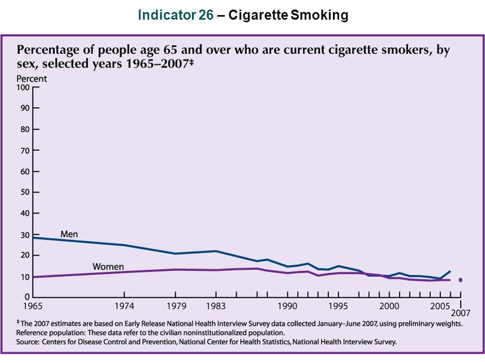 Indicator 26 – Cigarette Smoking