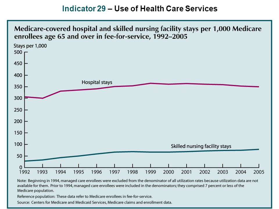 Indicator 29 – Use of Health Care Services