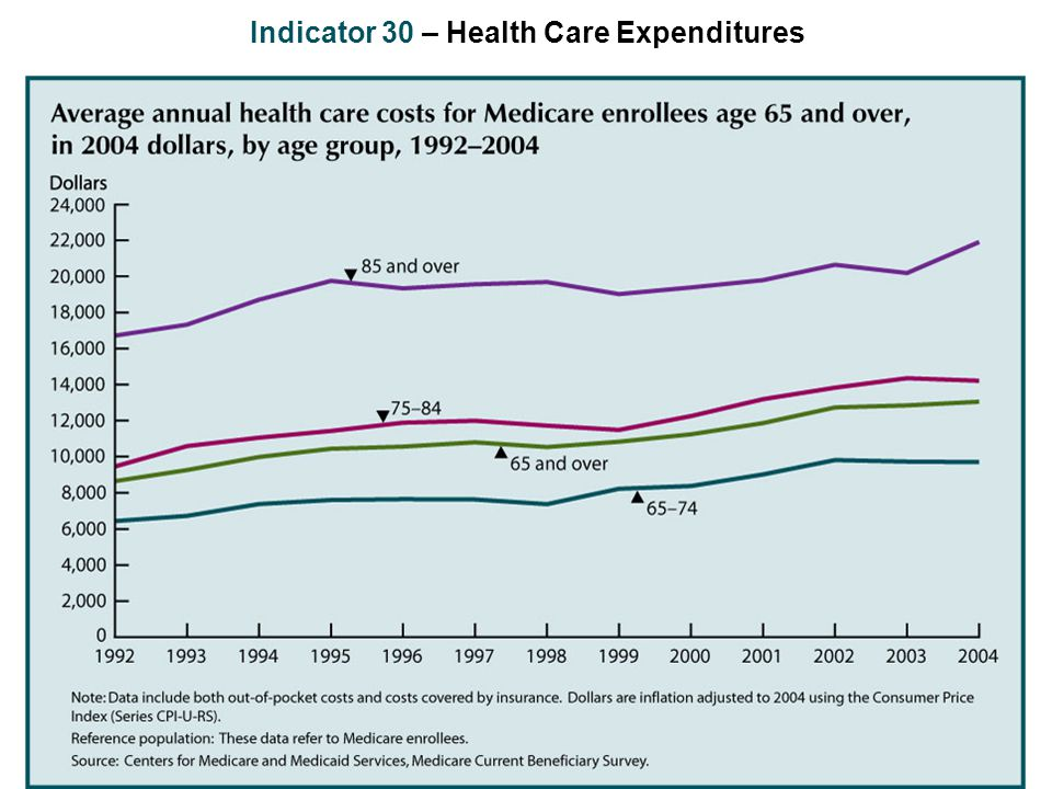 Indicator 30 – Health Care Expenditures