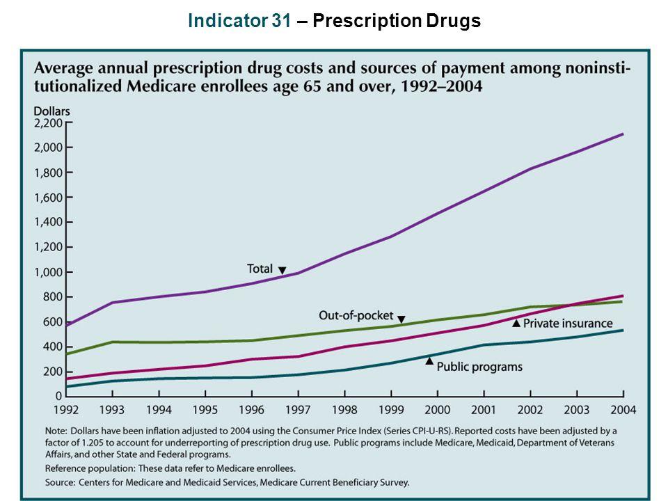 Indicator 31 – Prescription Drugs