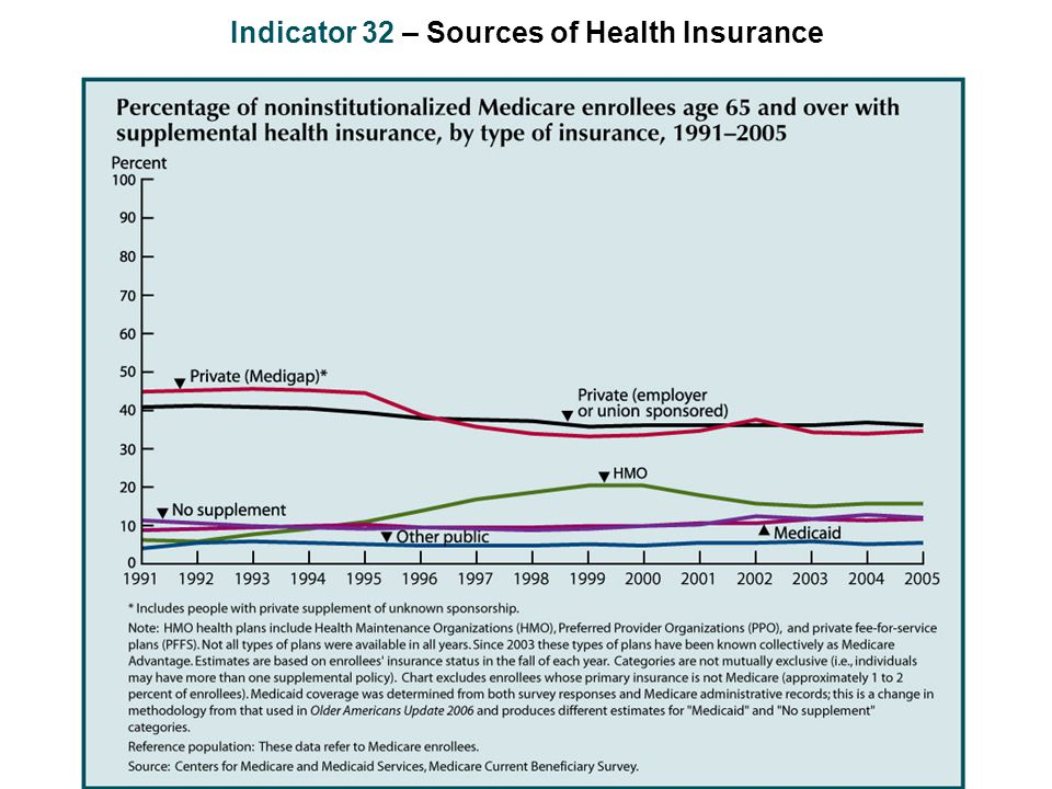 Indicator 32 – Sources of Health Insurance