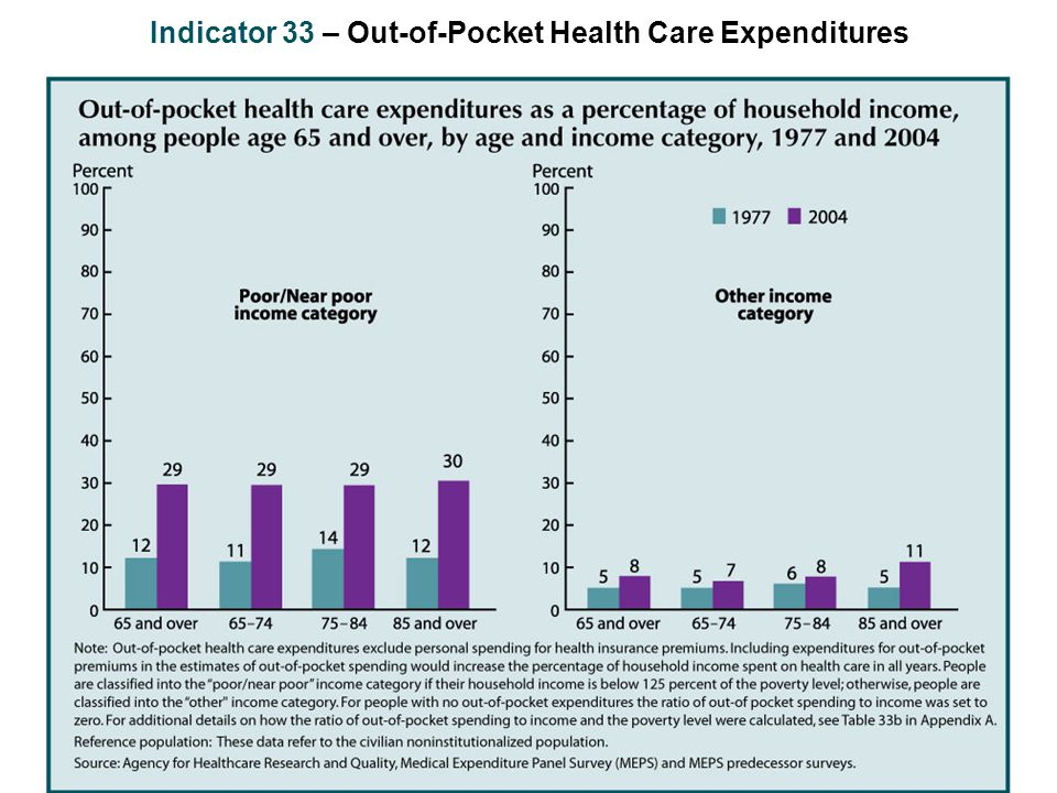 Indicator 33 – Out-of-Pocket Health Care Expenditures
