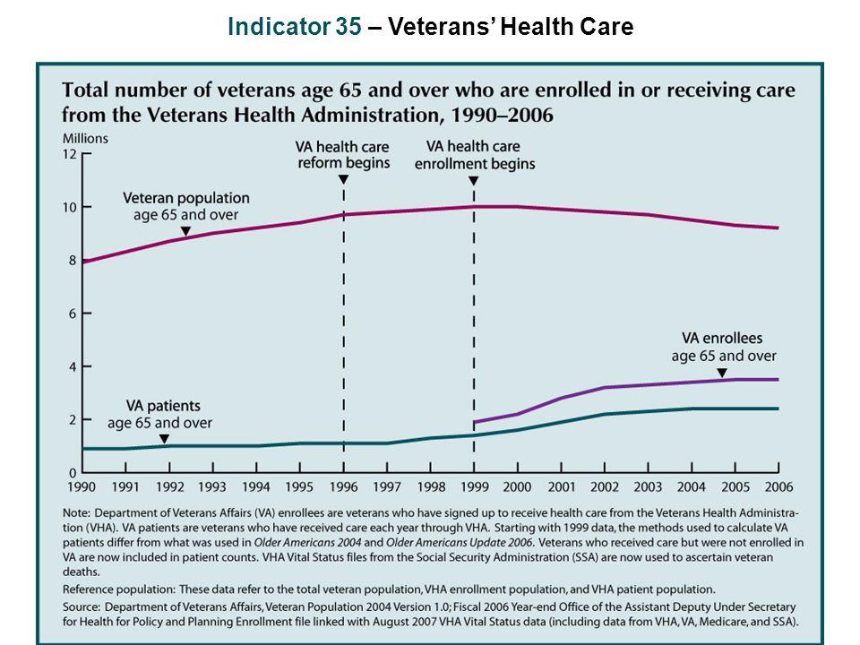 Indicator 35 – Veterans' Health Care