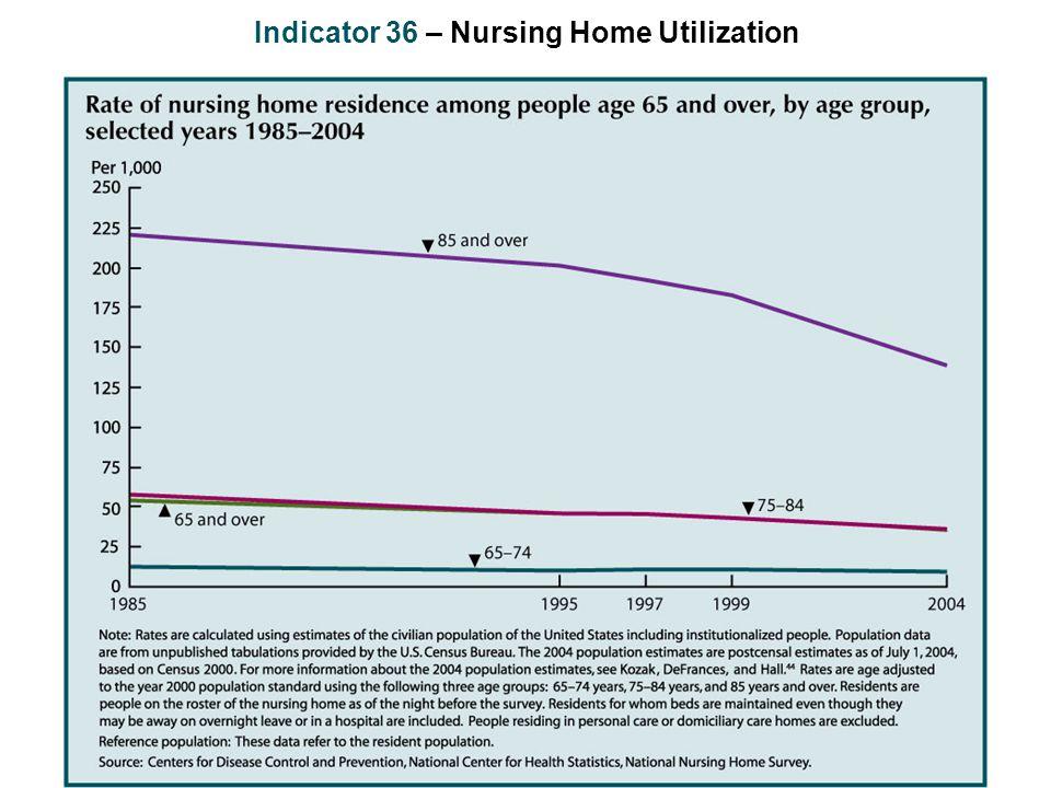 Indicator 36 – Nursing Home Utilization