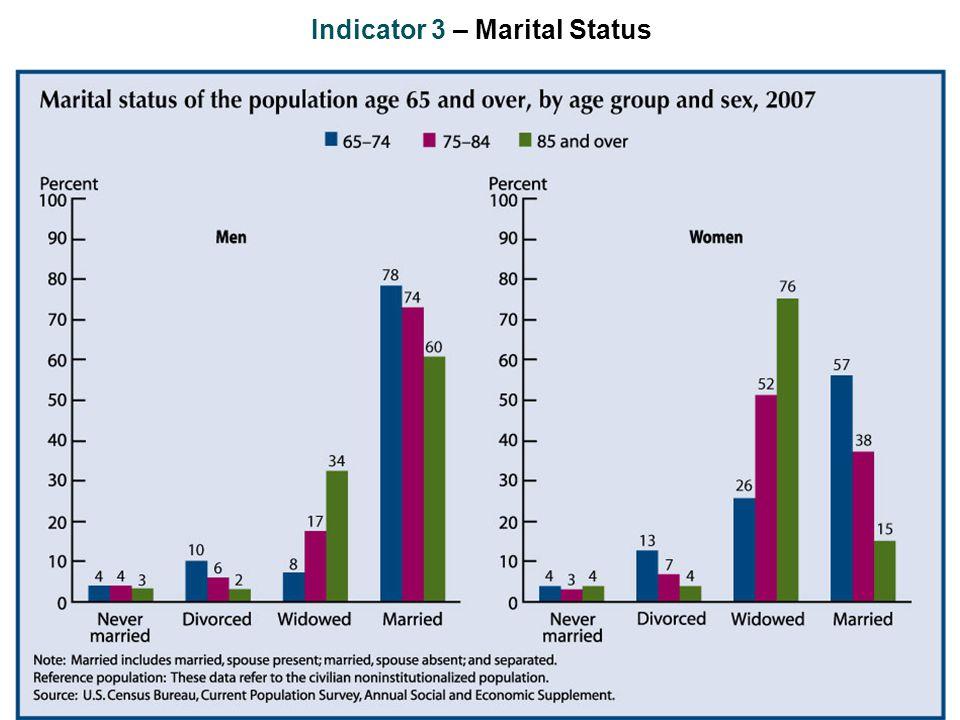 Indicator 3 – Marital Status