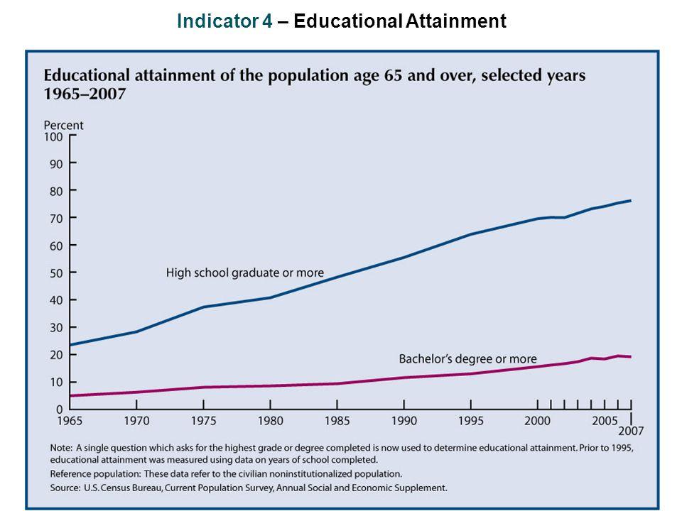 Indicator 4 – Educational Attainment