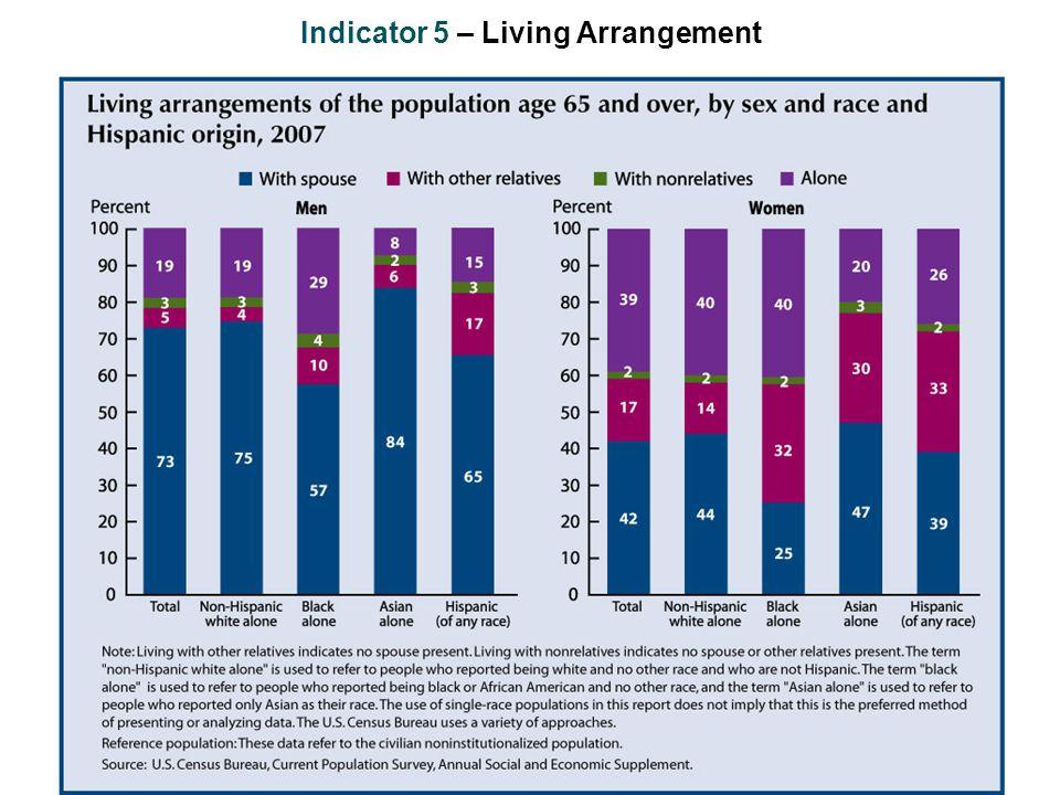Indicator 5 – Living Arrangement