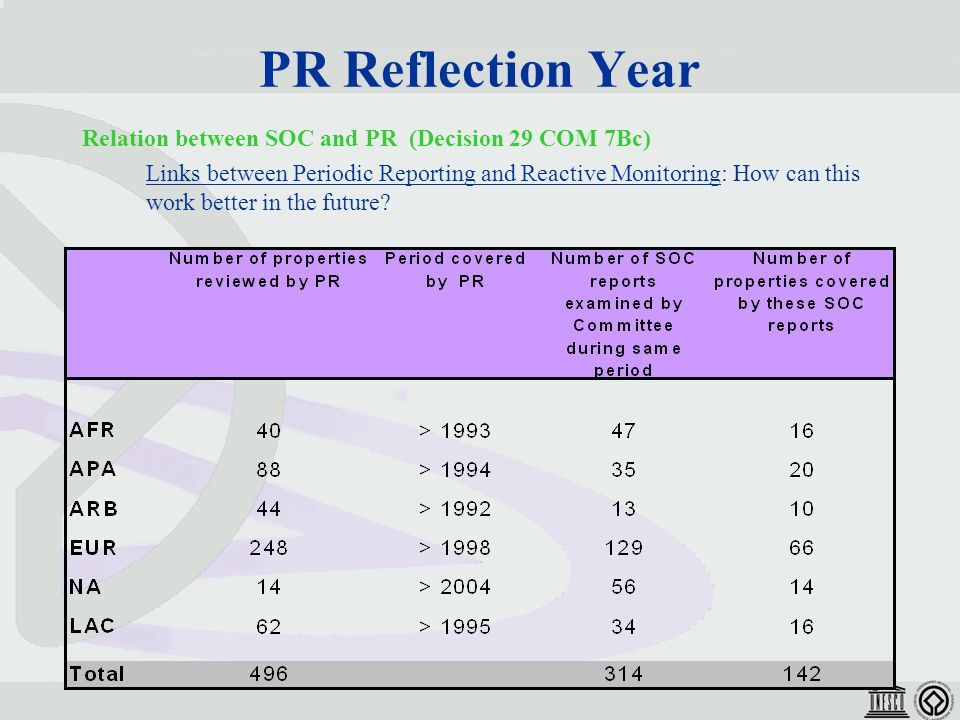 PR Reflection Year Relation between SOC and PR (Decision 29 COM 7Bc) Links between Periodic Reporting and Reactive Monitoring: How can this work better in the future?