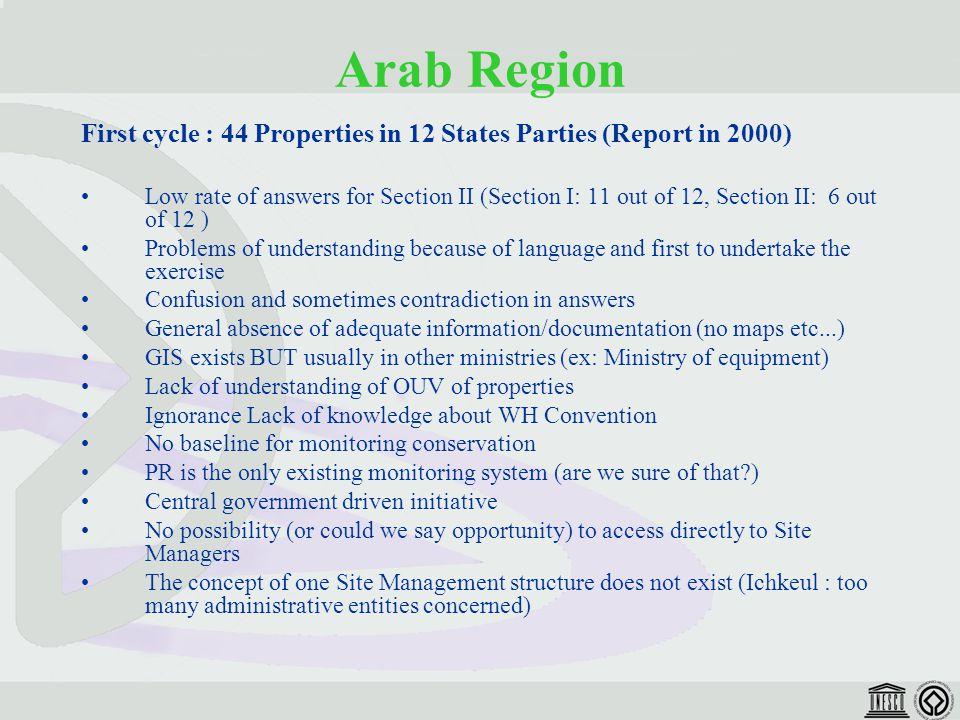 Arab Region Positive results of PR: 1.