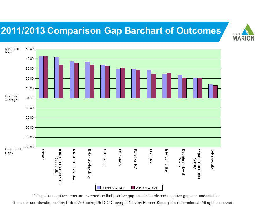 2011/2013 Comparison Gap Barchart of Outcomes * Gaps for negative items are reversed so that positive gaps are desirable and negative gaps are undesirable.