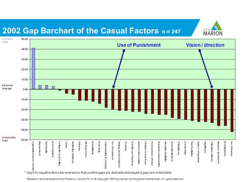 2002 Gap Barchart of the Casual Factors n = 247 Vision / directionUse of Punishment Research and development by Robert A.