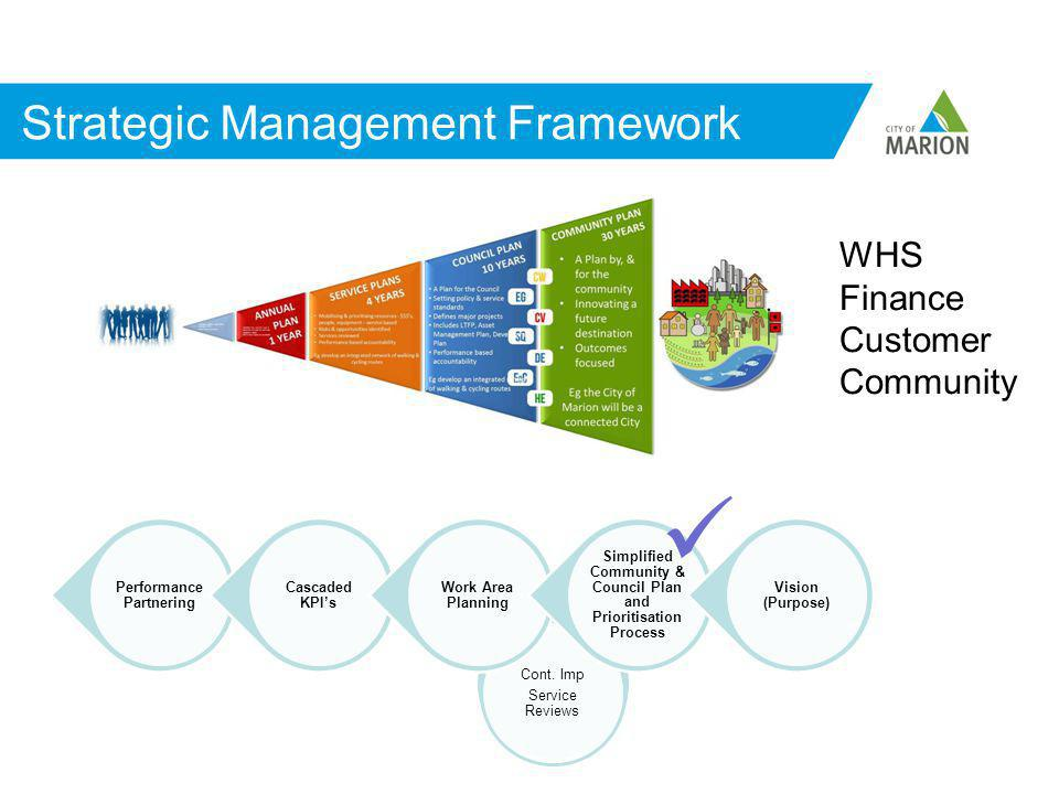 Strategic Management Framework Cont.