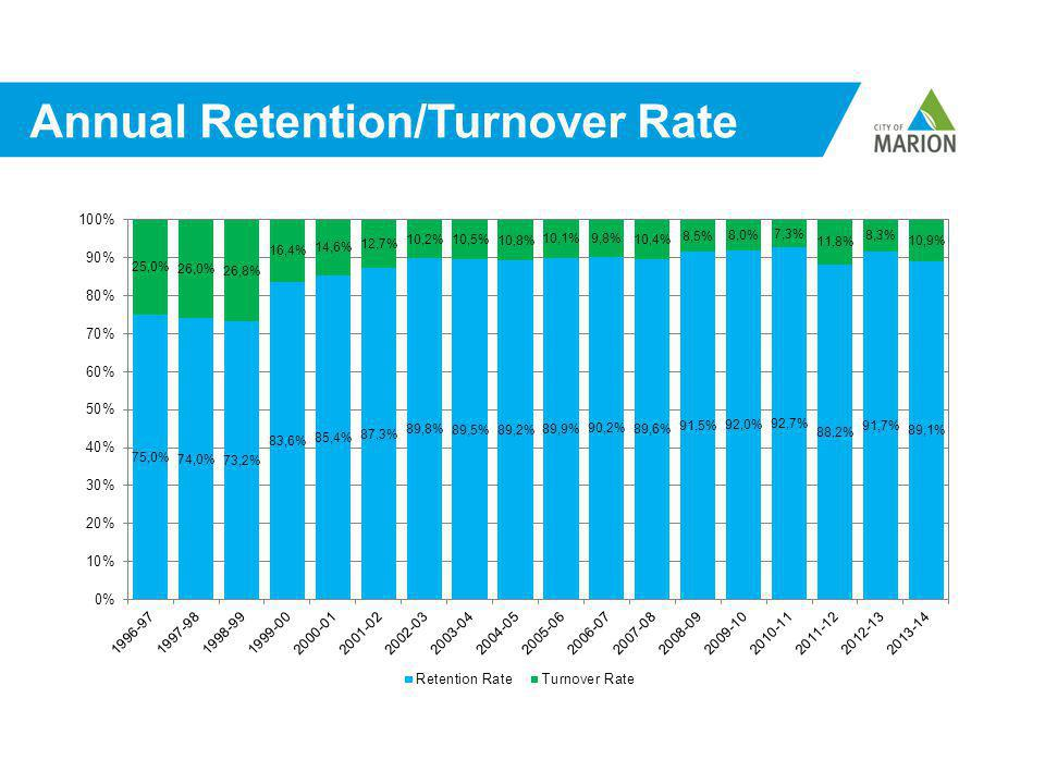 Annual Retention/Turnover Rate