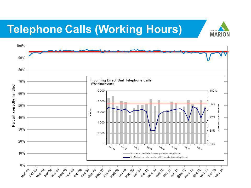 Telephone Calls (Working Hours)