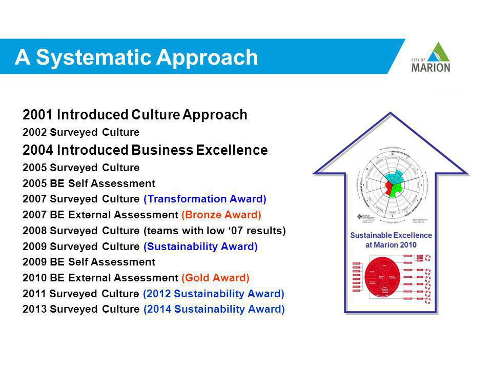 A Systematic Approach 2001 Introduced Culture Approach 2002 Surveyed Culture 2004 Introduced Business Excellence 2005 Surveyed Culture 2005 BE Self Assessment 2007 Surveyed Culture (Transformation Award) 2007 BE External Assessment (Bronze Award) 2008 Surveyed Culture (teams with low '07 results) 2009 Surveyed Culture (Sustainability Award) 2009 BE Self Assessment 2010 BE External Assessment (Gold Award) 2011 Surveyed Culture (2012 Sustainability Award) 2013 Surveyed Culture (2014 Sustainability Award)