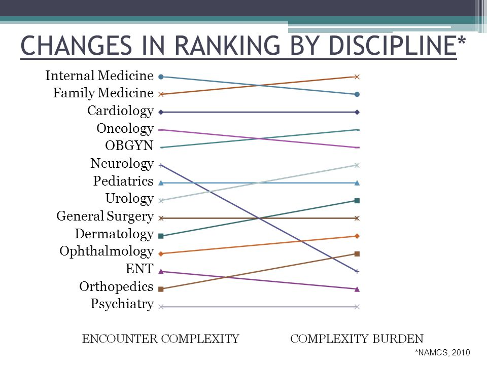 CHANGES IN RANKING BY DISCIPLINE* Internal Medicine Family Medicine Cardiology Oncology OBGYN Neurology Pediatrics Urology General Surgery Dermatology Ophthalmology ENT Orthopedics Psychiatry *NAMCS, 2010