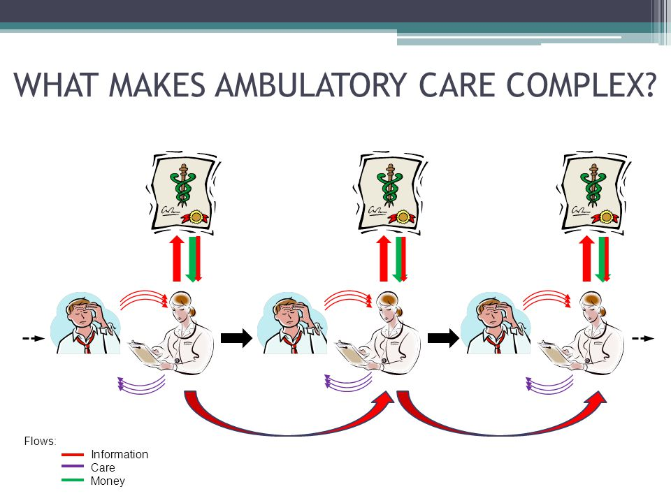 WHAT MAKES AMBULATORY CARE COMPLEX Flows: Information Care Money