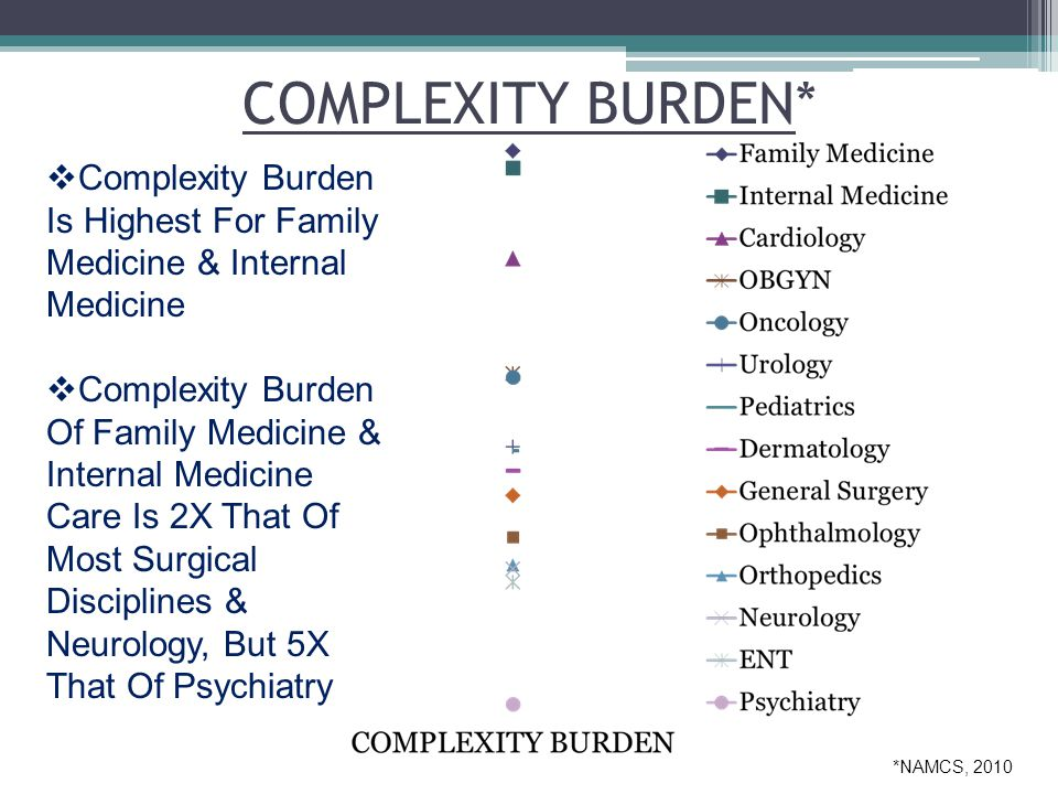 COMPLEXITY BURDEN*  Complexity Burden Is Highest For Family Medicine & Internal Medicine  Complexity Burden Of Family Medicine & Internal Medicine Care Is 2X That Of Most Surgical Disciplines & Neurology, But 5X That Of Psychiatry *NAMCS, 2010