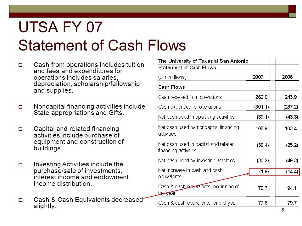 5 UTSA FY 07 Statement of Cash Flows  Cash from operations includes tuition and fees and expenditures for operations includes salaries, depreciation, scholarship/fellowship and supplies.