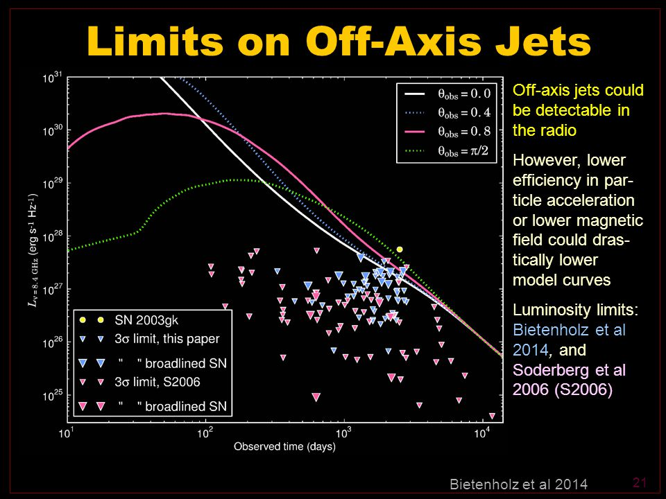 21 Limits on Off-Axis Jets Off-axis jets could be detectable in the radio However, lower efficiency in par- ticle acceleration or lower magnetic field could dras- tically lower model curves Luminosity limits: Bietenholz et al 2014, and Soderberg et al 2006 (S2006) Bietenholz et al 2014